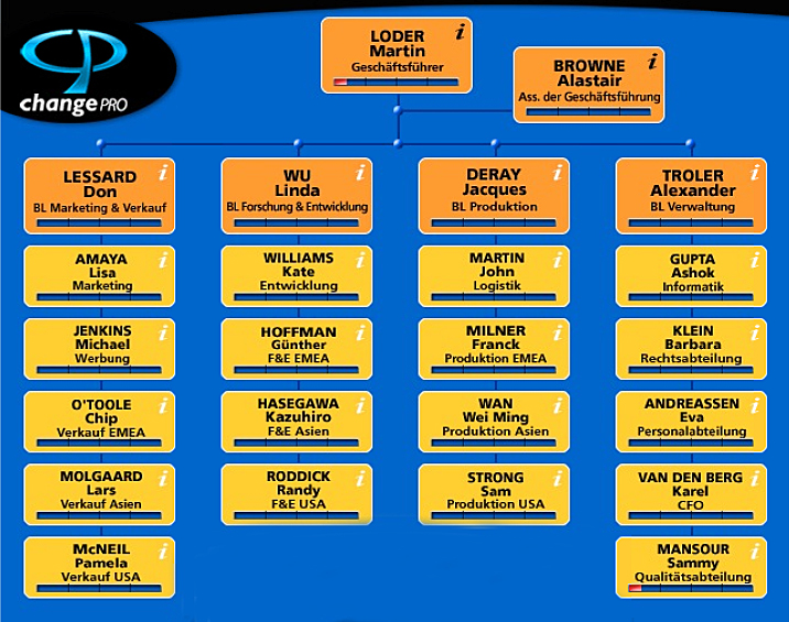CPS-Organisation (002)