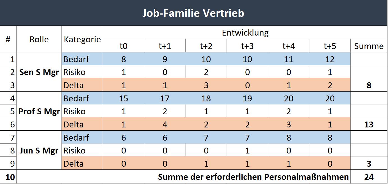 JobFamilie (002)